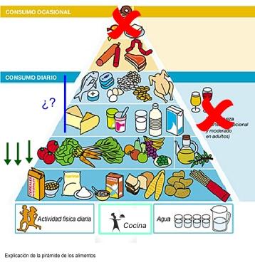 Pirámide-de-alimentación-saludable-SENC-2004