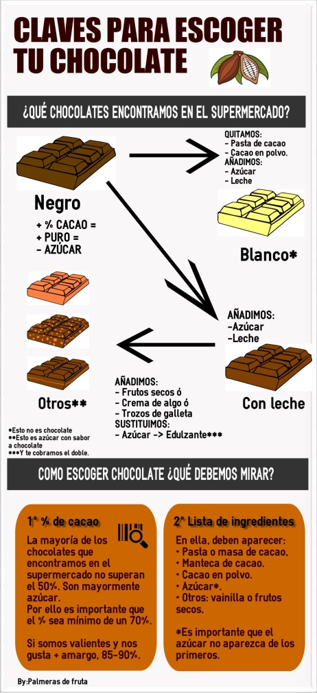 CLAVES PARA ESCOGER TU CHOCOLATE.