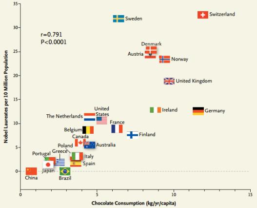 Consumo de chocolate y Premios Nobel