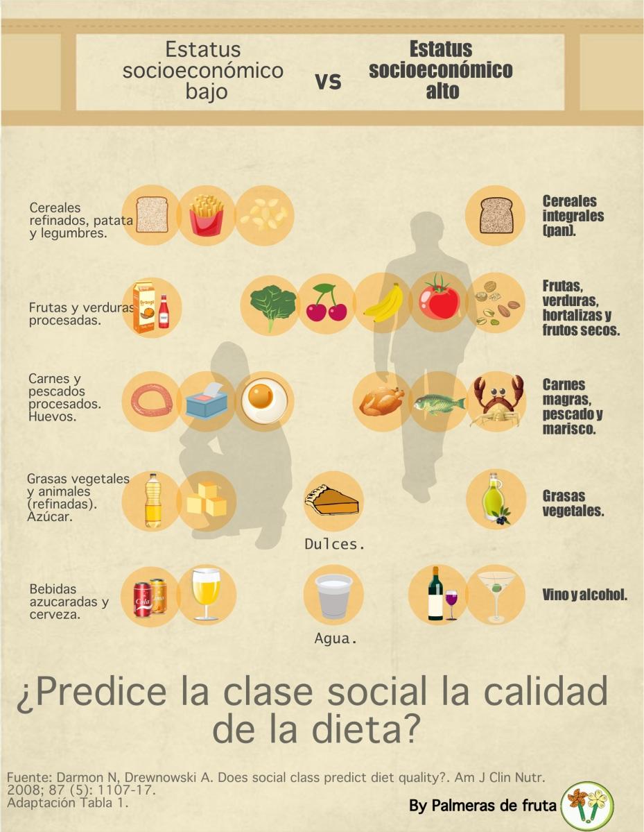 ¿Predice la clase social la calidad de la dieta? Infografía.